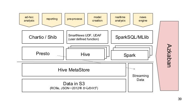 Presto Hive Spark Hive MetaStore Data in S3 (RCfile, JSONー2012年 からのログ) SparkSQL/MLlib SmartNews UDF, UDAF (user defined fu...