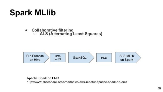 Spark MLlib ● Collaborative filtering ○ ALS (Alternating Least Squares) Pre Process on Hive SpakSQL Data in S3 RDD ALS MLl...