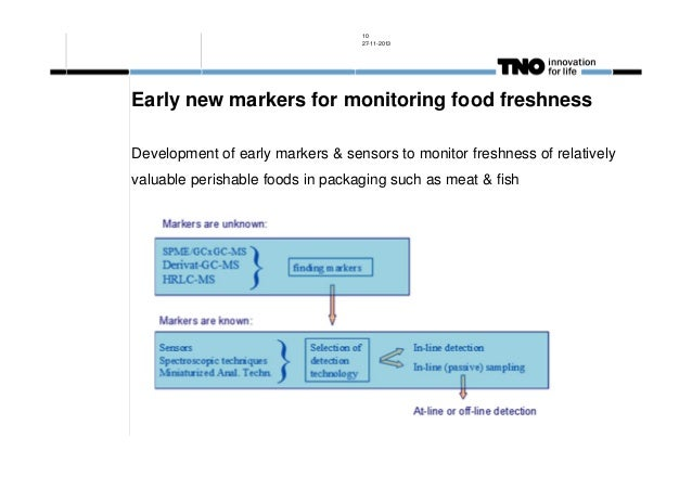 10 27-11-2013  Early new markers for monitoring food freshness Development of early markers & sensors to monitor freshness...