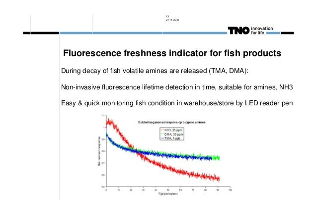 13 27-11-2013  Fluorescence freshness indicator for fish products During decay of fish volatile amines are released (TMA, ...