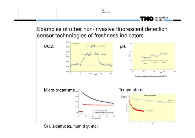 16 27-11-2013  Examples of other non-invasive fluorescent detection sensor technologies of freshness indicators CO2:  Micr...