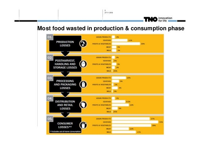 5 27-11-2013  Most food wasted in production & consumption phase
