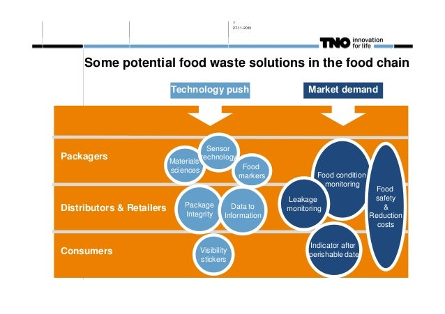 7 27-11-2013  Some potential food waste solutions in the food chain Technology push  Market demand  F Packagers  Distribut...