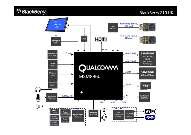 Qualcomm datasheet