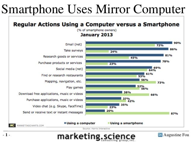 Augustine Fou- 1 - Smartphone Uses Mirror Computer Source: Harris Interactive 2013