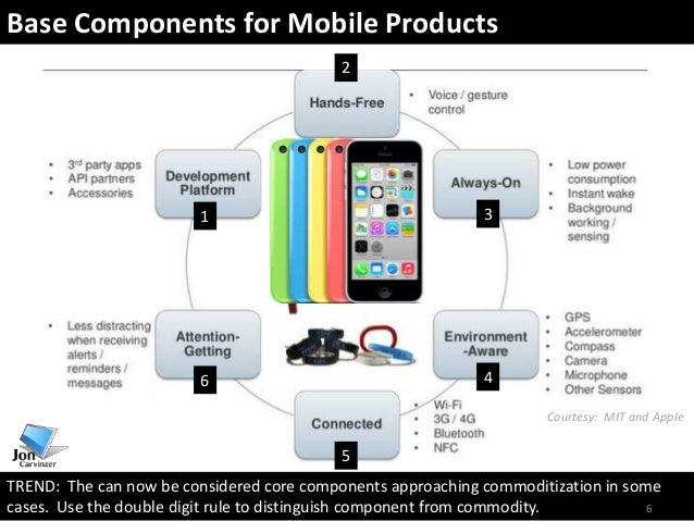 Smartphone Component Trends And Outlook Sept 2013