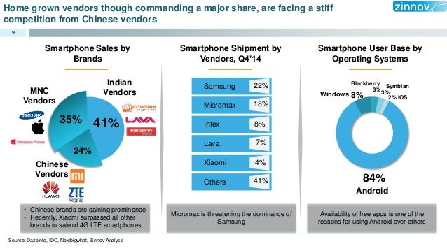 the smart phone market in india marketing essay 2 samsung history 3 company 19 samsungs strategy to gain  market share in the indian mobile phone market20.
