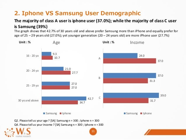 samsung market demographics Evolving consumer demographics regardless of where you live, demographics are changing and must be a factor in your planning on how to tackle the marketplace demographics affect all marketers as not one sector of your economy (regardless in what country you live in) will go untouched by these changing trends.