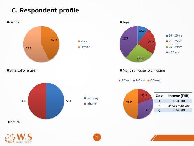 Smartphone market studies in thailand 2015