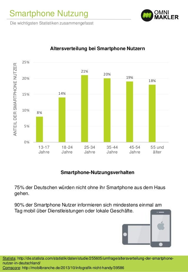 Smartphone Nutzung und mobiles Internet Slide 2