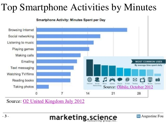 Smartphone Penetration Exceeds 50 Percent in Major Markets by Augustine Fou Slide 3