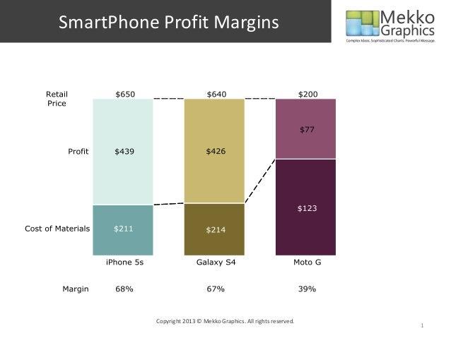 SmartPhone Profit Margins  Copyright 2013 © Mekko Graphics. All rights reserved.  1