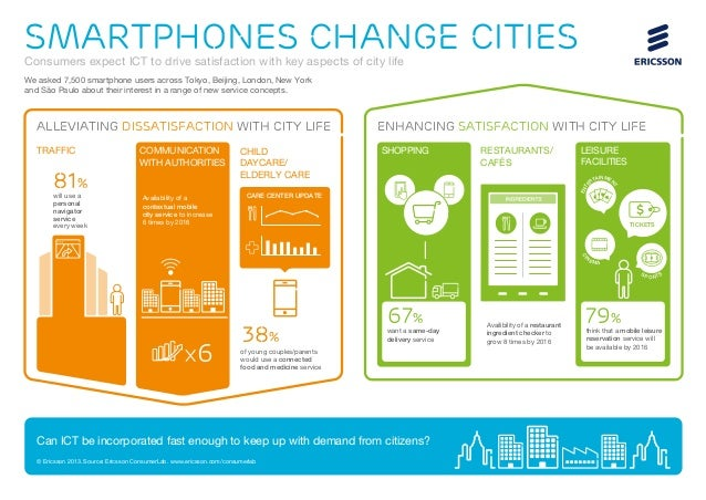 SMartphones change cities  Consumers expect ICT to drive satisfaction with key aspects of city life We asked 7,500 smartph...
