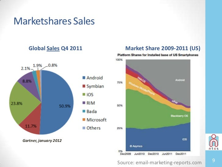 Telecommunications & Wireless Market Research Reports & Industry Analysis