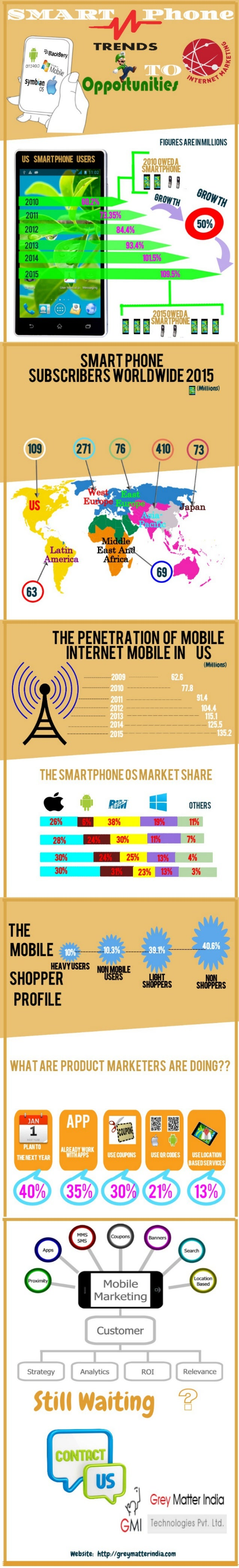 Smartphone Trends and Opportunity To Internet Marketing