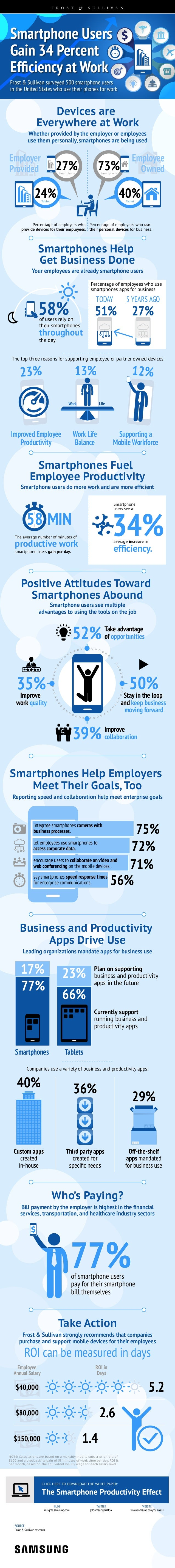 Smartphone Users Frost & Sullivan surveyed 500 smartphone users in the United States who use their phones for work Frost &...