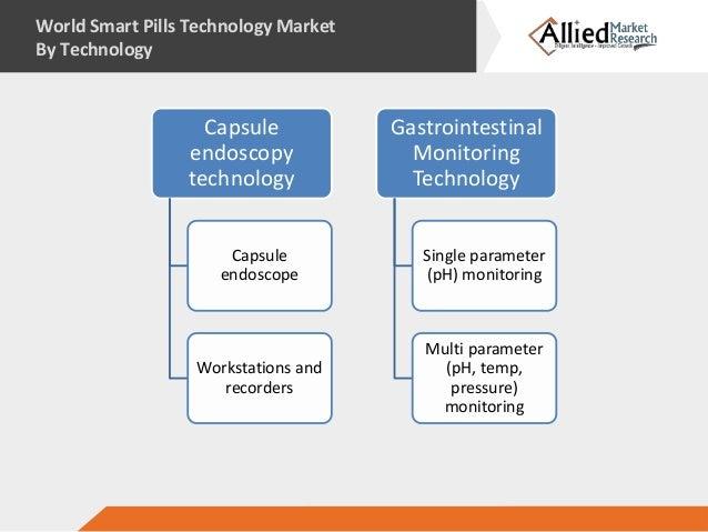 Smart pills technology market