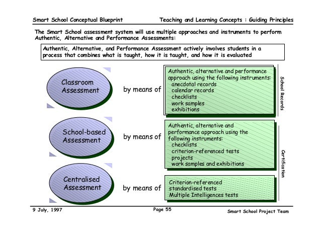 Smart school blueprint teaching and learning concepts guiding principles smart school 55 smart school conceptual blueprint malvernweather Image collections