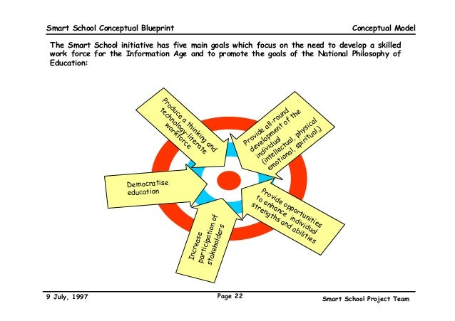 The malaysian smart school a conceptual blueprint key components of a smart school conceptual model 22 smart school conceptual blueprint malvernweather Gallery