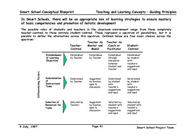 The malaysian smart school a conceptual blueprint teaching and learning concepts guiding principles 41 smart school conceptual blueprint malvernweather Gallery