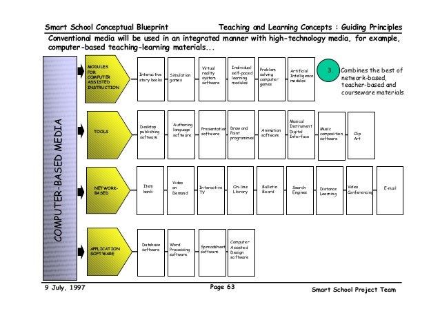 The malaysian smart school a conceptual blueprint guiding principles 63 smart school conceptual blueprint malvernweather Gallery