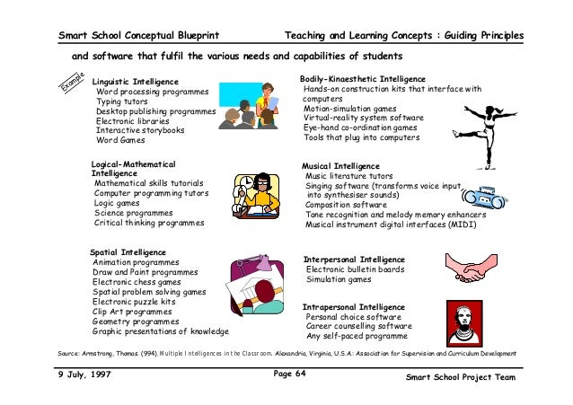 The malaysian smart school a conceptual blueprint guiding principles 64 smart school conceptual blueprint malvernweather Gallery