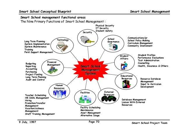 The malaysian smart school a conceptual blueprint 70 smart school conceptual blueprint malvernweather Choice Image