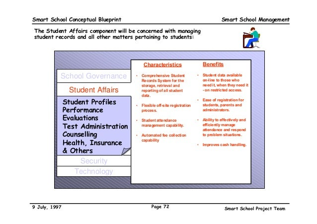 The malaysian smart school a conceptual blueprint school management 72 smart school conceptual blueprint malvernweather Gallery