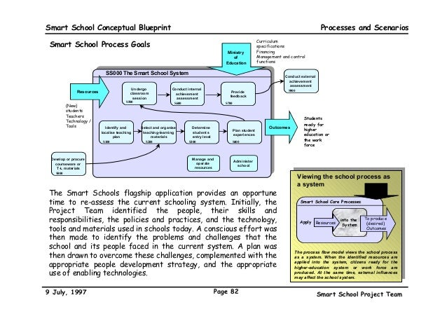 The malaysian smart school a conceptual blueprint school management 82 smart school conceptual blueprint malvernweather Gallery