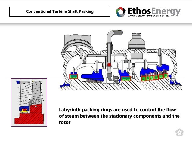 How to Improve Steam Turbine Head Rate and Increase Output