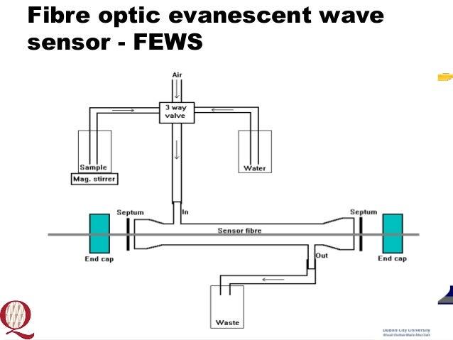 Smart sensors for BTEX