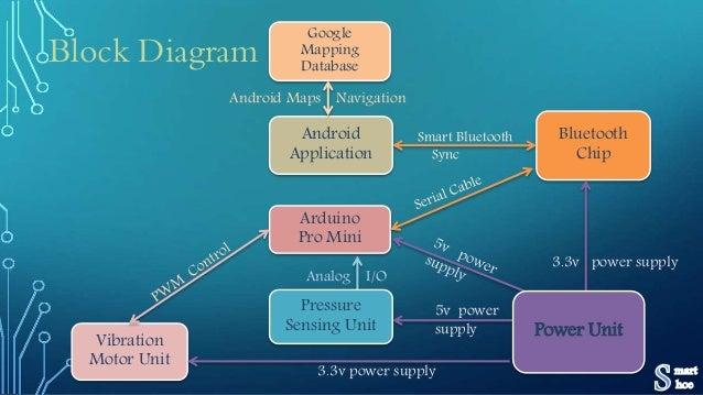 Block diagram google online schematic diagram smart shoe rh slideshare net block diagram google docs google block diagram software ccuart Gallery
