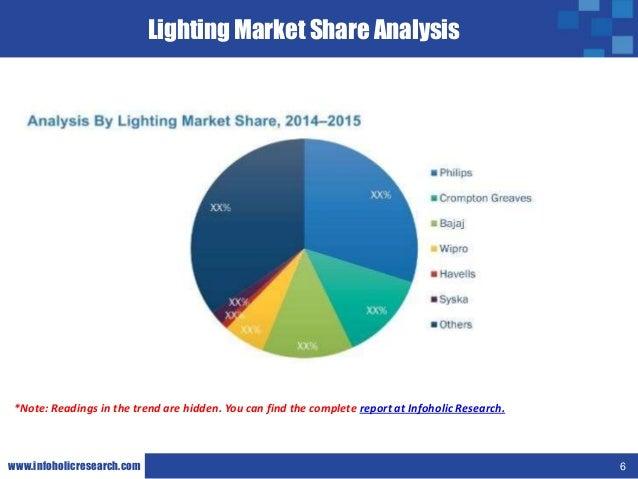 Smart Street Lighting Market In India