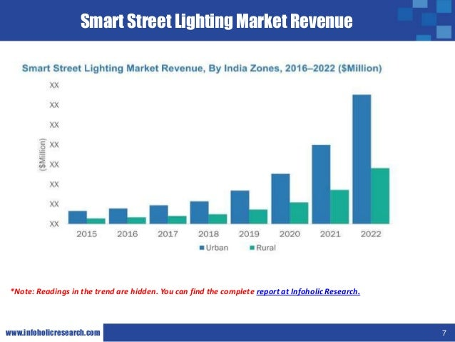 Market research on havells india ltd