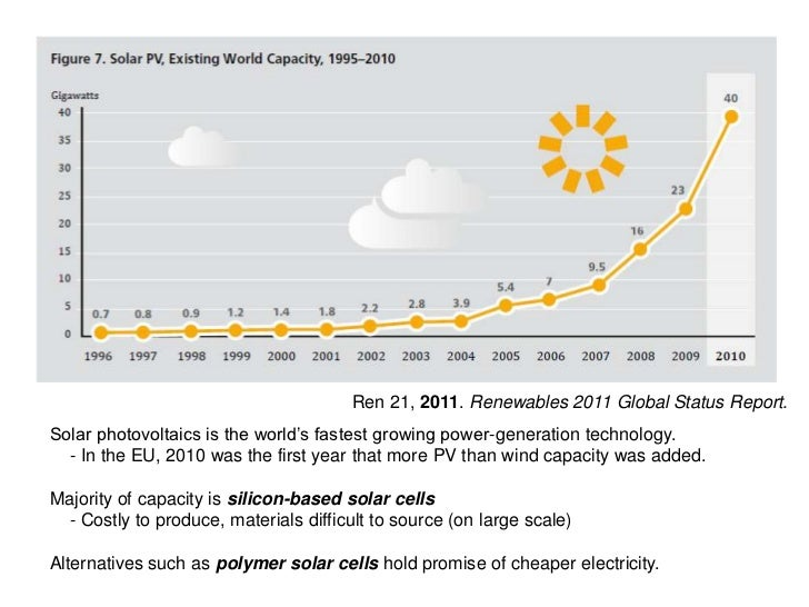 Ren 21, 2011. Renewables 2011 Global Status Report.Solar photovoltaics is the world's fastest growing power-generation tec...