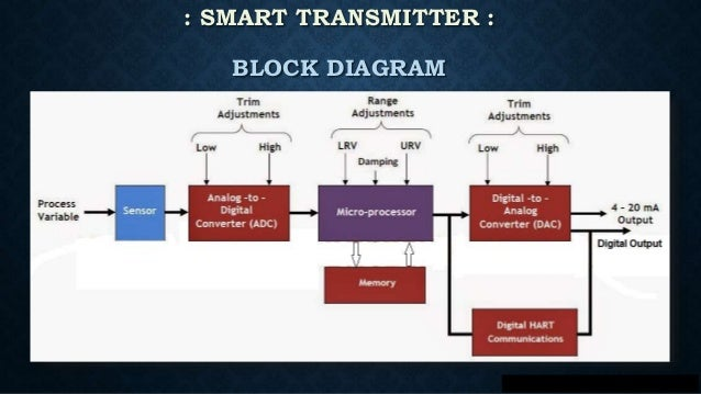 Smart transmitters & HART ProtocolSlideShare