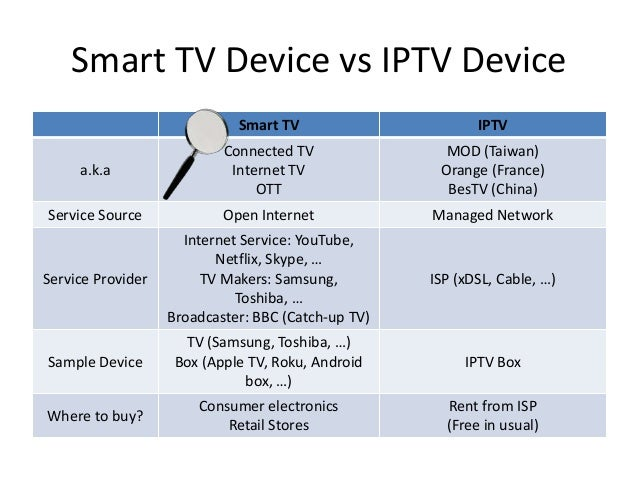 Smart Tv Essentials For Oem Odm