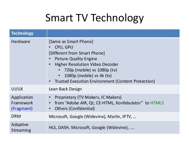 Smart TV Essentials for OEM/ODM