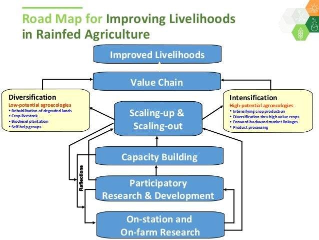 role of ict in agriculture pdf