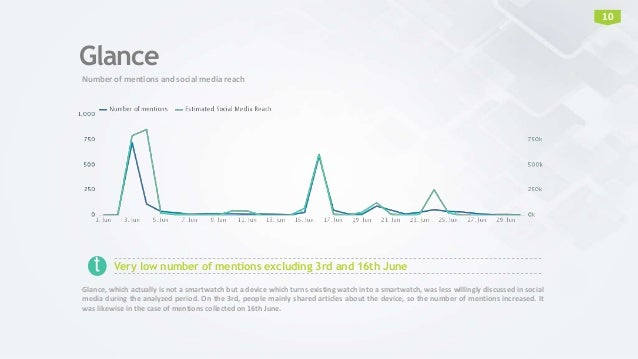 Glance Number of mentions and social media reach 10 Very low number of mentions excluding 3rd and 16th June Glance, which ...