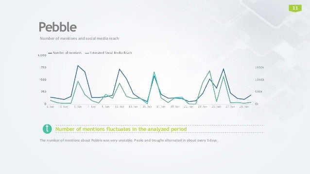 Pebble Number of mentions and social media reach 11 Number of mentions fluctuates in the analyzed period The number of men...