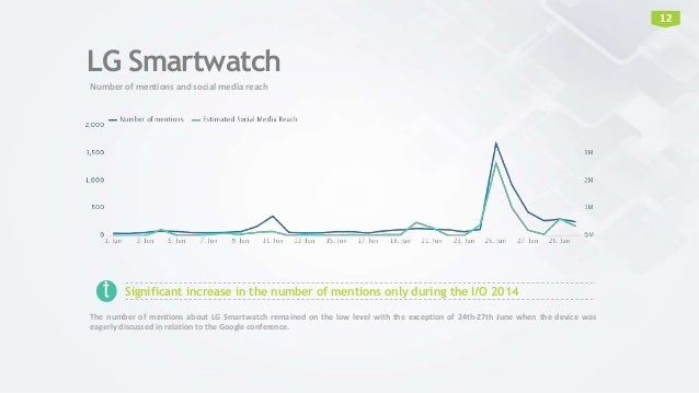 LG Smartwatch Number of mentions and social media reach 12 Significant increase in the number of mentions only during the ...