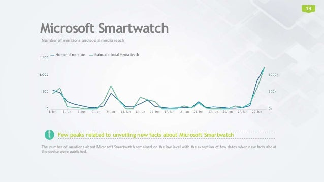 Microsoft Smartwatch Number of mentions and social media reach 13 Few peaks related to unveiling new facts about Microsoft...