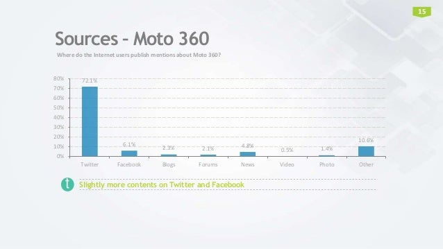 Sources – Moto 360 72.1% 6.1% 2.3% 2.1% 4.8% 0.5% 1.4% 10.6% 0% 10% 20% 30% 40% 50% 60% 70% 80% Twitter Facebook Blogs For...