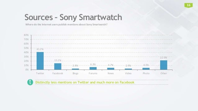 Sources – Sony Smartwatch 41.2% 15.2% 2.9% 6.3% 4.7% 2.9% 4.5% 22.0% 0% 10% 20% 30% 40% 50% 60% 70% 80% Twitter Facebook B...
