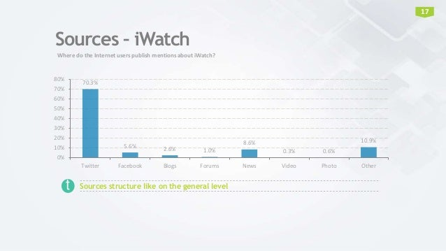 Sources – iWatch 70.3% 5.6% 2.6% 1.0% 8.6% 0.3% 0.6% 10.9% 0% 10% 20% 30% 40% 50% 60% 70% 80% Twitter Facebook Blogs Forum...