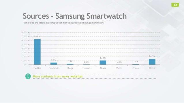 Sources – Samsung Smartwatch 63.6% 5.5% 2.5% 1.1% 10.8% 0.8% 1.4% 14.3% 0% 10% 20% 30% 40% 50% 60% 70% 80% Twitter Faceboo...