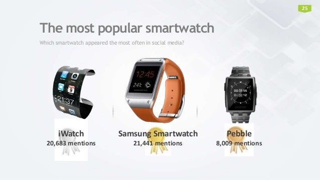 The most popular smartwatch Which smartwatch appeared the most often in social media? iWatch 20,683 mentions Samsung Smart...