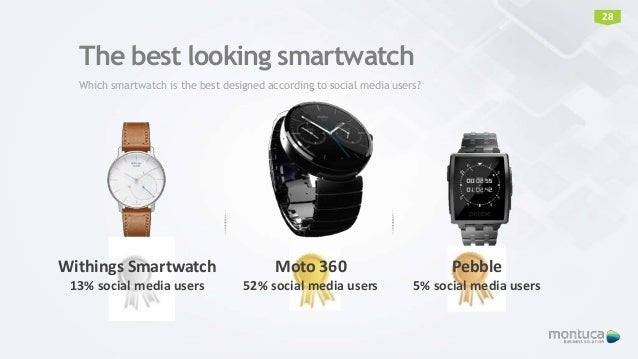 The best looking smartwatch Which smartwatch is the best designed according to social media users? Withings Smartwatch 13%...