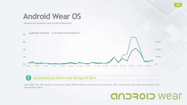Android Wear OS Number of mentions and social media reach 30 Increased buzz before and during I/O 2014 Until 20th June, th...